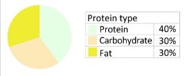 fehérje tápanyagarány kép