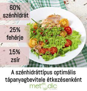 A szénhidráttípus optimális tápanyagbevitele étkezésenként