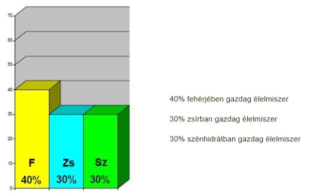 Tápanyag arányok megoszlása fehérjetípus esetén, kcal-ban értve: